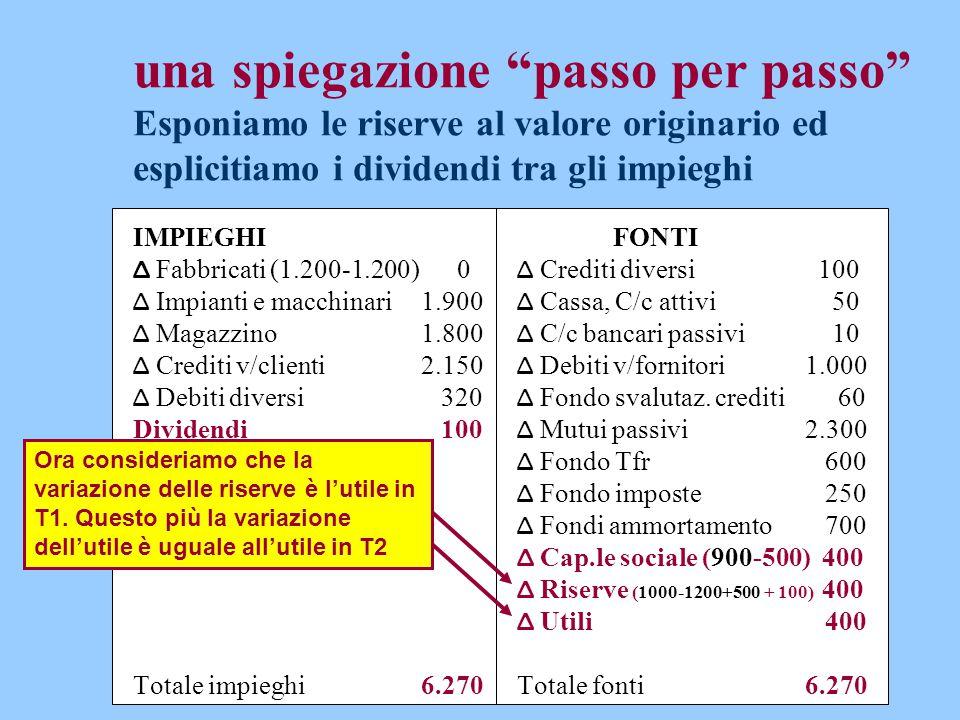 """una spiegazione """"passo per passo"""" Esponiamo le riserve al valore originario ed esplicitiamo i dividendi tra gli impieghi IMPIEGHIFONTI Δ Fabbricati (1"""