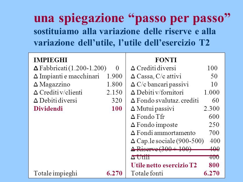 """una spiegazione """"passo per passo"""" sostituiamo alla variazione delle riserve e alla variazione dell'utile, l'utile dell'esercizio T2 IMPIEGHIFONTI Δ Fa"""