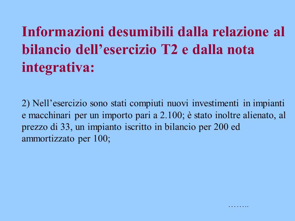 Informazioni desumibili dalla relazione al bilancio dell'esercizio T2 e dalla nota integrativa: 2) Nell'esercizio sono stati compiuti nuovi investimen