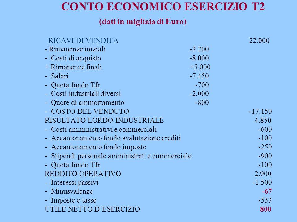 CONTO ECONOMICO ESERCIZIO T2 (dati in migliaia di Euro) RICAVI DI VENDITA22.000 - Rimanenze iniziali-3.200 - Costi di acquisto-8.000 + Rimanenze final