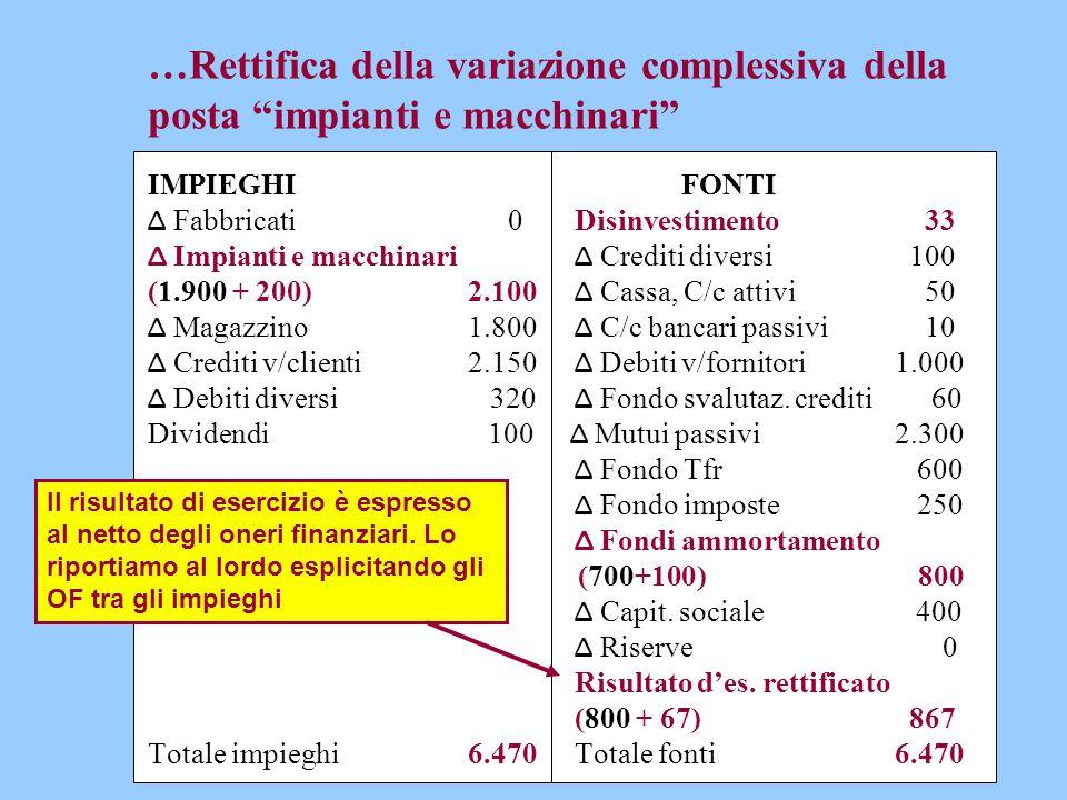 """…Rettifica della variazione complessiva della posta """"impianti e macchinari"""" IMPIEGHIFONTI Δ Fabbricati 0Disinvestimento 33 Δ Impianti e macchinari Δ C"""