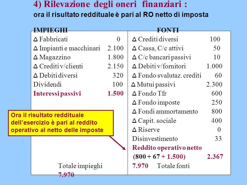 4) Rilevazione degli oneri finanziari : ora il risultato reddituale è pari al RO netto di imposta IMPIEGHIFONTI Δ Fabbricati 0 Δ Crediti diversi 100 Δ