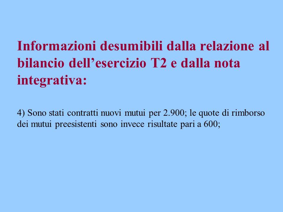 Informazioni desumibili dalla relazione al bilancio dell'esercizio T2 e dalla nota integrativa: 4) Sono stati contratti nuovi mutui per 2.900; le quot