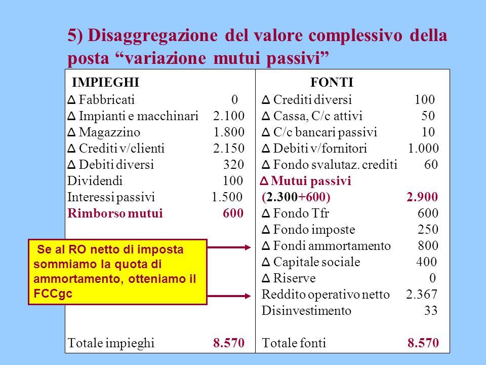 """5) Disaggregazione del valore complessivo della posta """"variazione mutui passivi"""" IMPIEGHIFONTI Δ Fabbricati 0 Δ Crediti diversi 100 Δ Impianti e macch"""