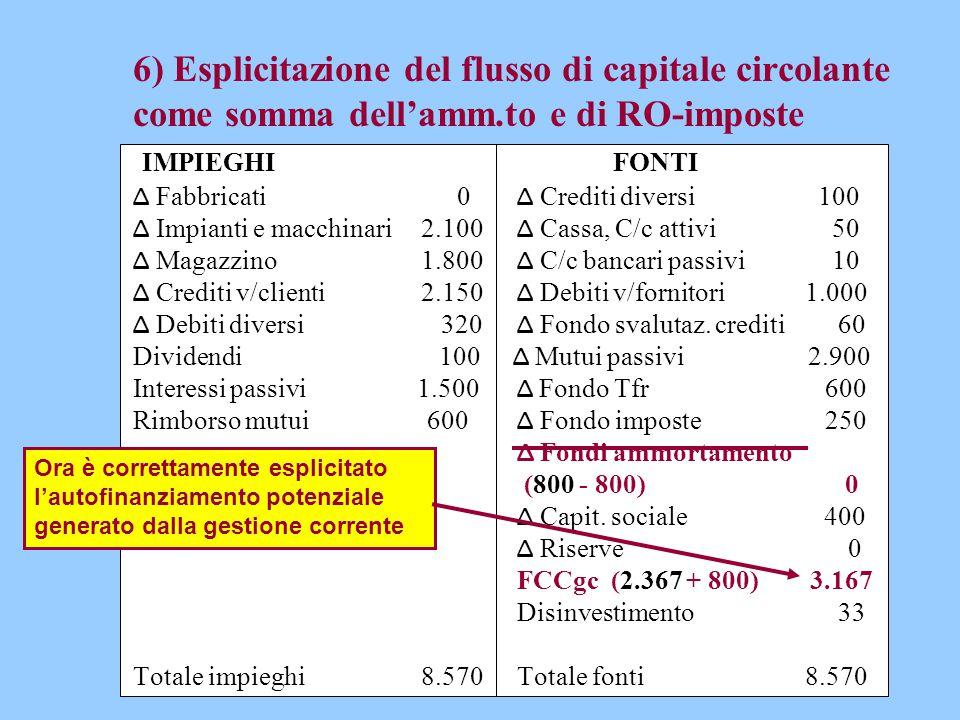 6) Esplicitazione del flusso di capitale circolante come somma dell'amm.to e di RO-imposte IMPIEGHIFONTI Δ Fabbricati 0 Δ Crediti diversi 100 Δ Impian