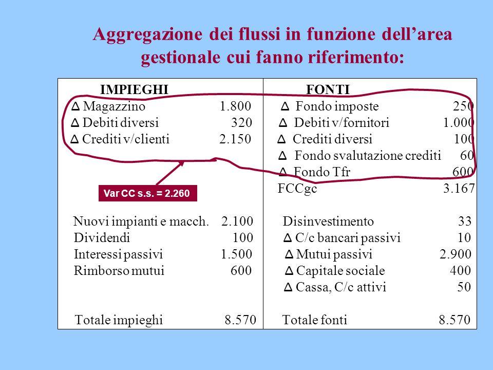 Aggregazione dei flussi in funzione dell'area gestionale cui fanno riferimento: IMPIEGHI FONTI Δ Magazzino 1.800 Δ Fondo imposte 250 Δ Debiti diversi