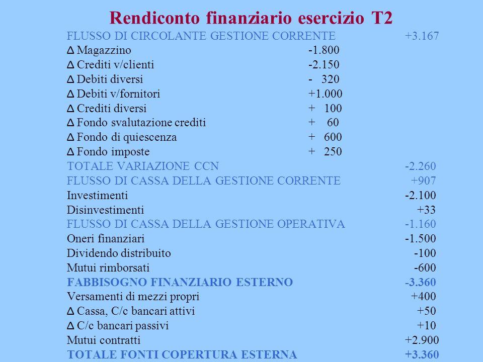 Rendiconto finanziario esercizio T2 FLUSSO DI CIRCOLANTE GESTIONE CORRENTE+3.167 Δ Magazzino-1.800 Δ Crediti v/clienti -2.150 Δ Debiti diversi - 320 Δ