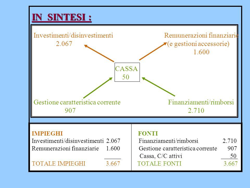 IN SINTESI : IN SINTESI : Investimenti/disinvestimenti Remunerazioni finanziarie 2.067 (e gestioni accessorie) 1.600 CASSA 50 Gestione caratteristica