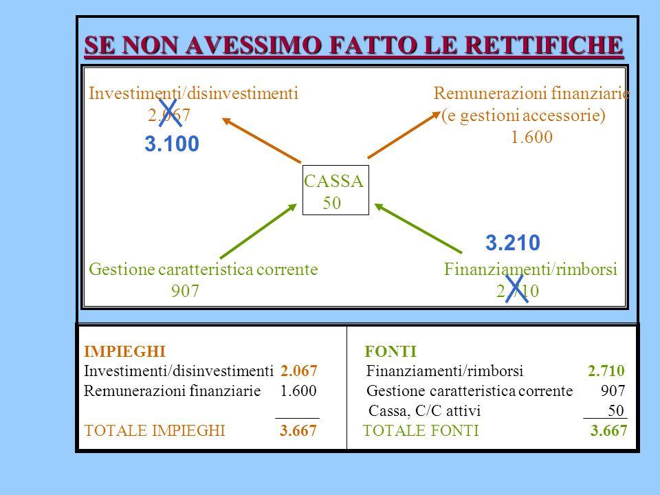 SE NON AVESSIMO FATTO LE RETTIFICHE SE NON AVESSIMO FATTO LE RETTIFICHE Investimenti/disinvestimenti Remunerazioni finanziarie 2.067 (e gestioni acces