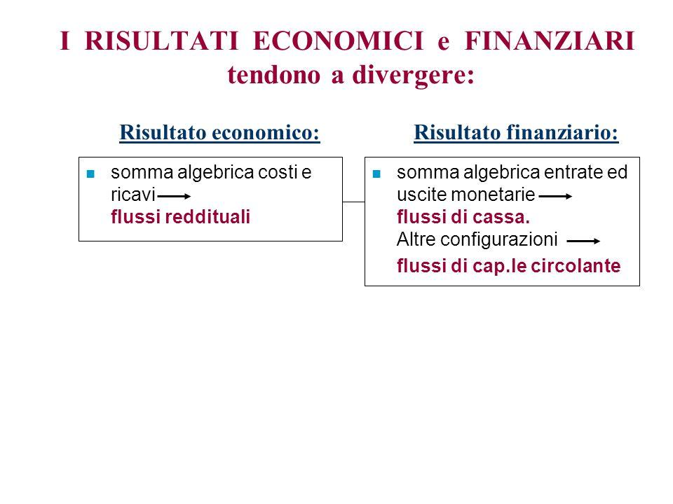 n somma algebrica costi e ricavi flussi reddituali I RISULTATI ECONOMICI e FINANZIARI tendono a divergere: Risultato economico:Risultato finanziario: