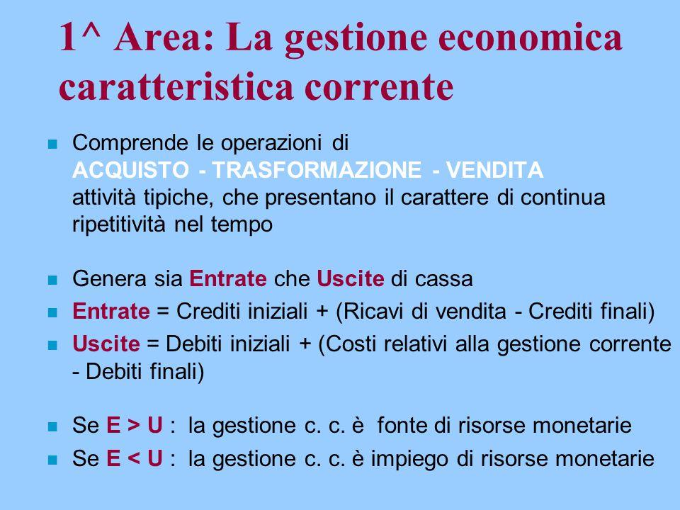 1^ Area: La gestione economica caratteristica corrente n Comprende le operazioni di ACQUISTO - TRASFORMAZIONE - VENDITA attività tipiche, che presenta