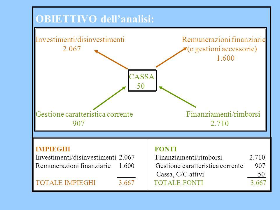 OBIETTIVO dell'analisi: Investimenti/disinvestimenti Remunerazioni finanziarie 2.067 (e gestioni accessorie) 1.600 CASSA 50 Gestione caratteristica co