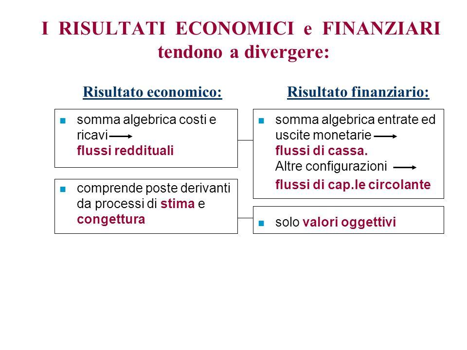 n somma algebrica costi e ricavi flussi reddituali n comprende poste derivanti da processi di stima e congettura I RISULTATI ECONOMICI e FINANZIARI te