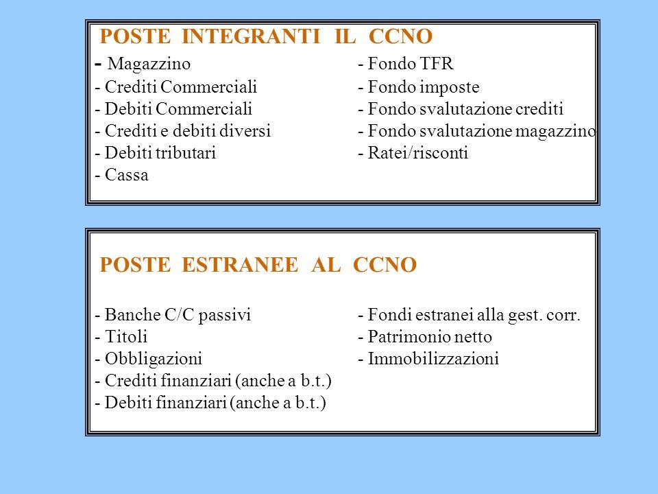 POSTE INTEGRANTI IL CCNO - Magazzino- Fondo TFR - Crediti Commerciali- Fondo imposte - Debiti Commerciali- Fondo svalutazione crediti - Crediti e debi