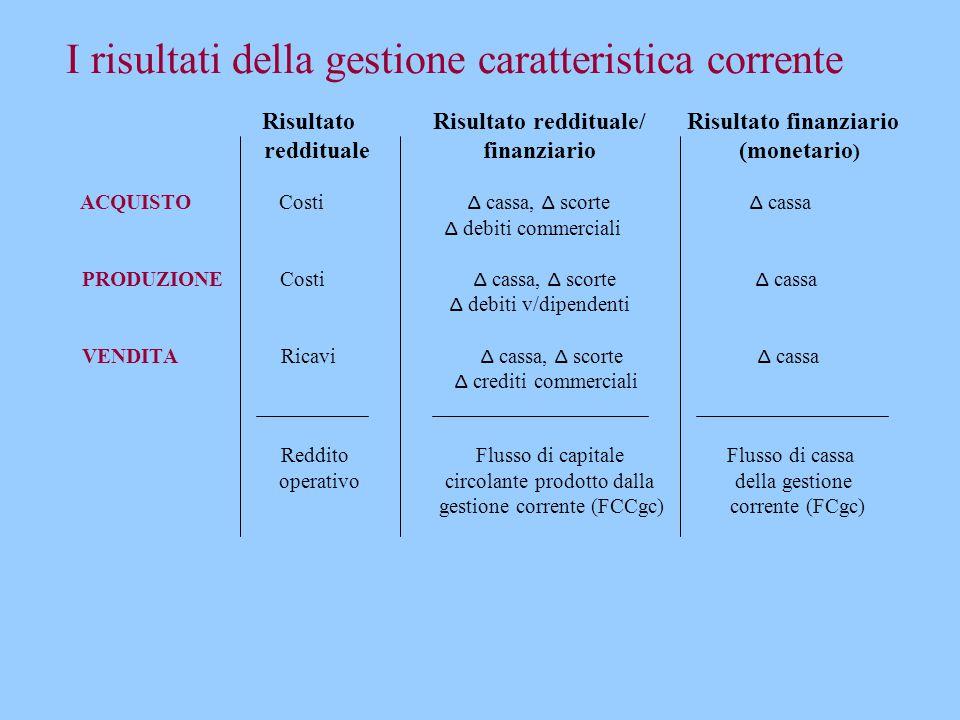 I risultati della gestione caratteristica corrente Risultato Risultato reddituale/ Risultato finanziario reddituale finanziario (monetario ) ACQUISTO
