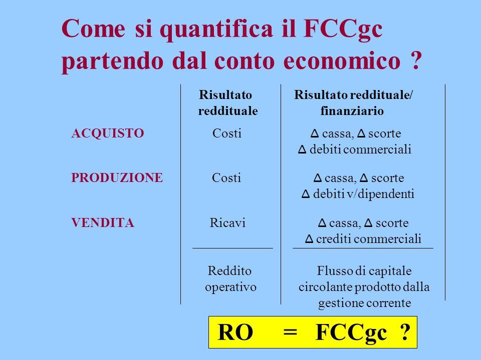 Come si quantifica il FCCgc partendo dal conto economico ? Risultato Risultato reddituale/ reddituale finanziario ACQUISTO Costi Δ cassa, Δ scorte Δ d