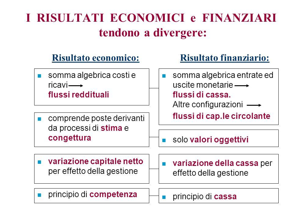 n somma algebrica costi e ricavi flussi reddituali n comprende poste derivanti da processi di stima e congettura n variazione capitale netto per effet