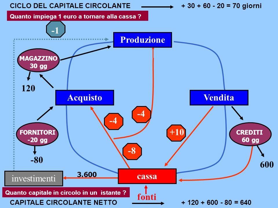 -8 -4 +10 -80 120 600 CICLO DEL CAPITALE CIRCOLANTE + 120 + 600 - 80 = 640 Acquisto Produzione Vendita cassa investimenti MAGAZZINO 30 gg FORNITORI -2
