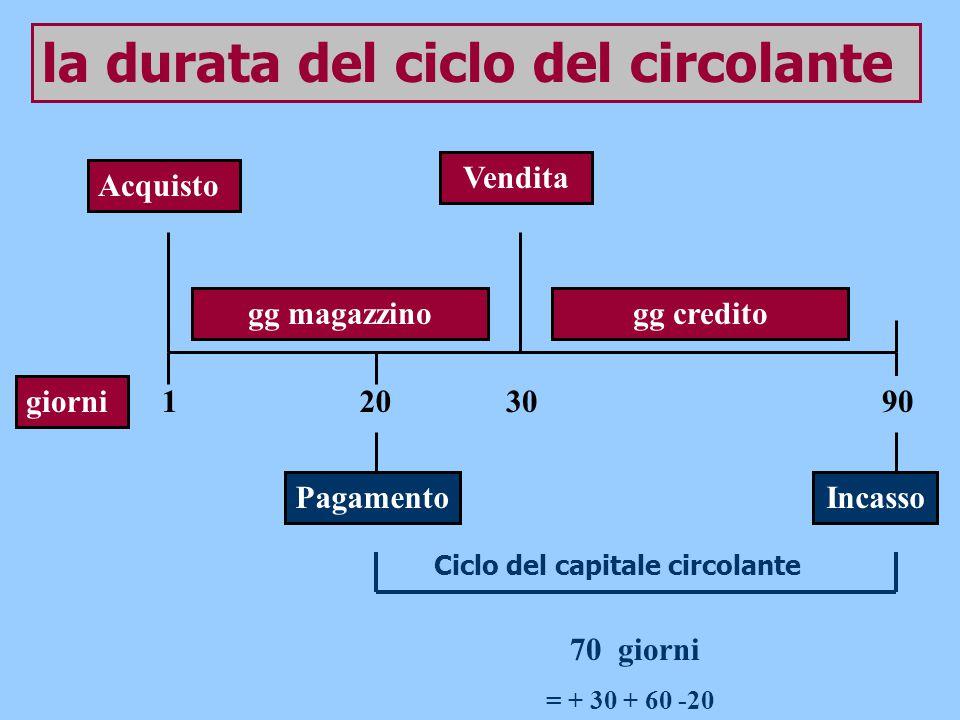 giorni Acquisto 1 70 giorni 20 30 Vendita gg magazzino PagamentoIncasso Ciclo del capitale circolante = + 30 + 60 -20 90 gg credito la durata del cicl