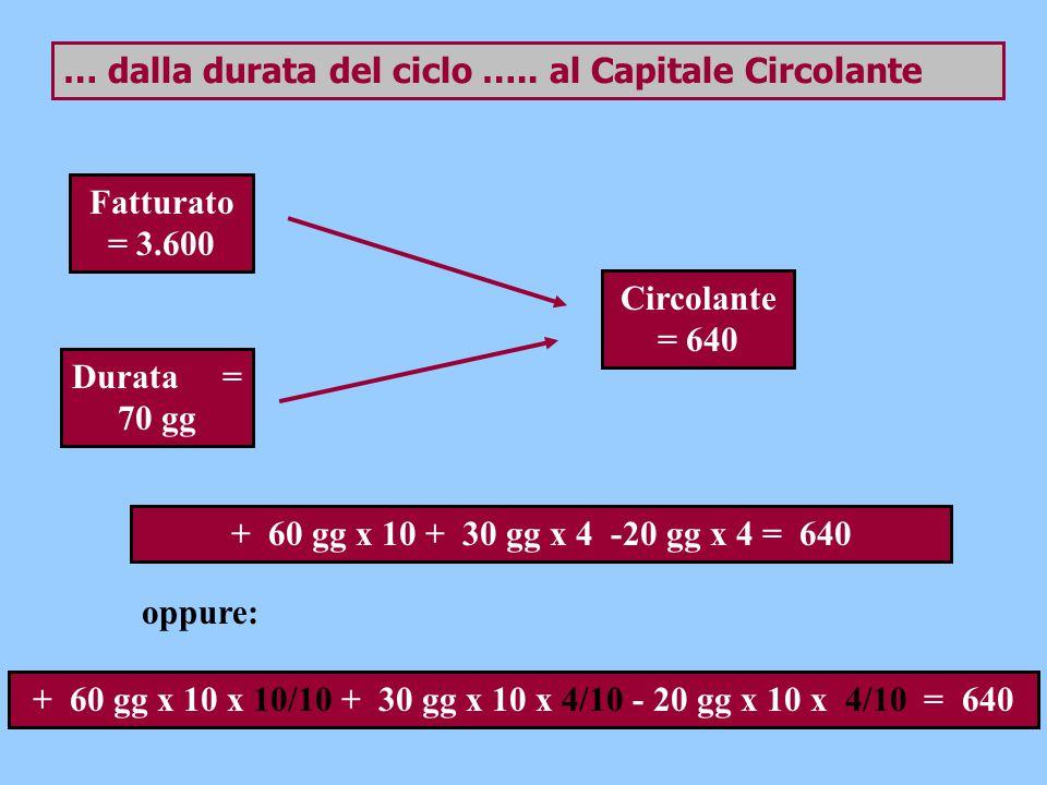 … dalla durata del ciclo ….. al Capitale Circolante Fatturato = 3.600 Durata = 70 gg Circolante = 640 + 60 gg x 10 + 30 gg x 4 -20 gg x 4 = 640 oppure