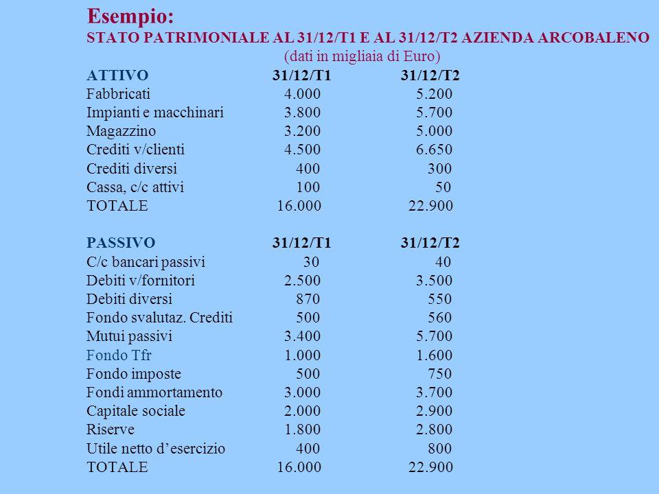 Esempio: STATO PATRIMONIALE AL 31/12/T1 E AL 31/12/T2 AZIENDA ARCOBALENO (dati in migliaia di Euro) ATTIVO 31/12/T1 31/12/T2 Fabbricati4.0005.200 Impi