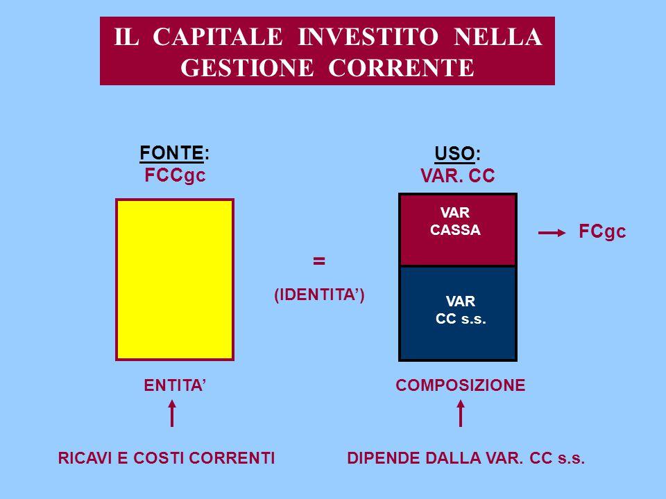 IL CAPITALE INVESTITO NELLA GESTIONE CORRENTE FONTE: FCCgc ENTITA' RICAVI E COSTI CORRENTI USO: VAR. CC = (IDENTITA') COMPOSIZIONE DIPENDE DALLA VAR.