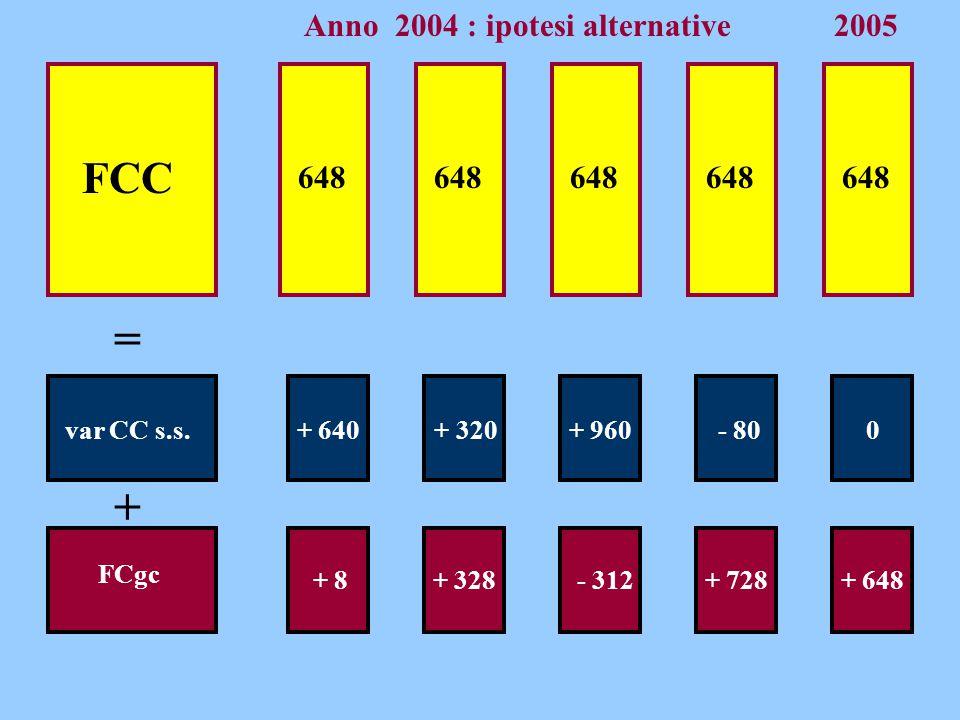 = + FCC + 640 FCgc 648 var CC s.s. + 8 + 320 + 328 + 960 - 312 - 80 + 728 648 2005 Anno 2004 : ipotesi alternative 0 + 648
