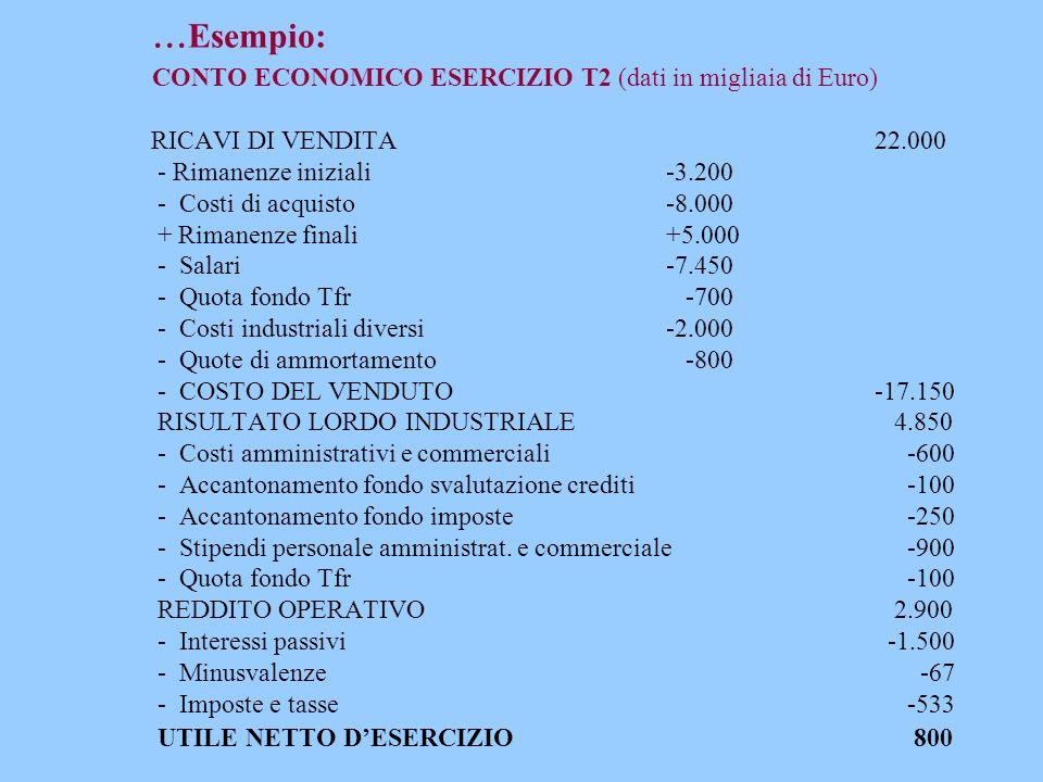 ... Esempio: CONTO ECONOMICO ESERCIZIO T2 (dati in migliaia di Euro) RICAVI DI VENDITA22.000 - Rimanenze iniziali-3.200 - Costi di acquisto-8.000 + Ri