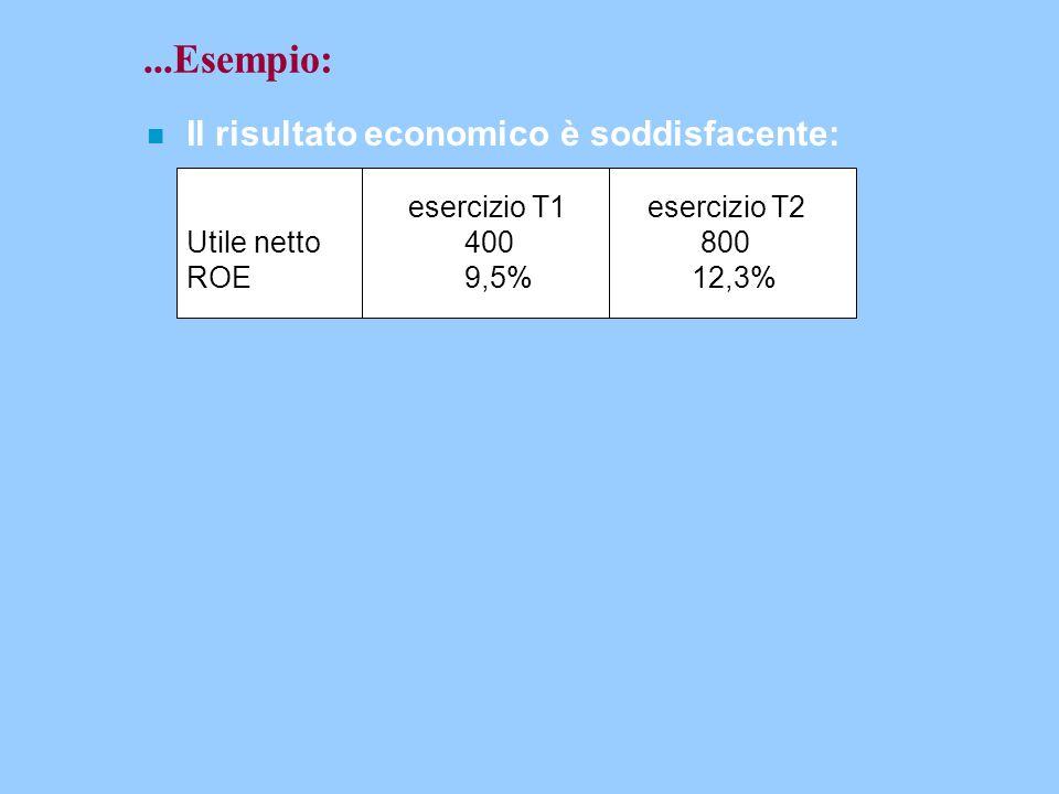 ...Esempio: n Il risultato economico è soddisfacente: esercizio T1 esercizio T2 Utile netto400 800 ROE9,5% 12,3%