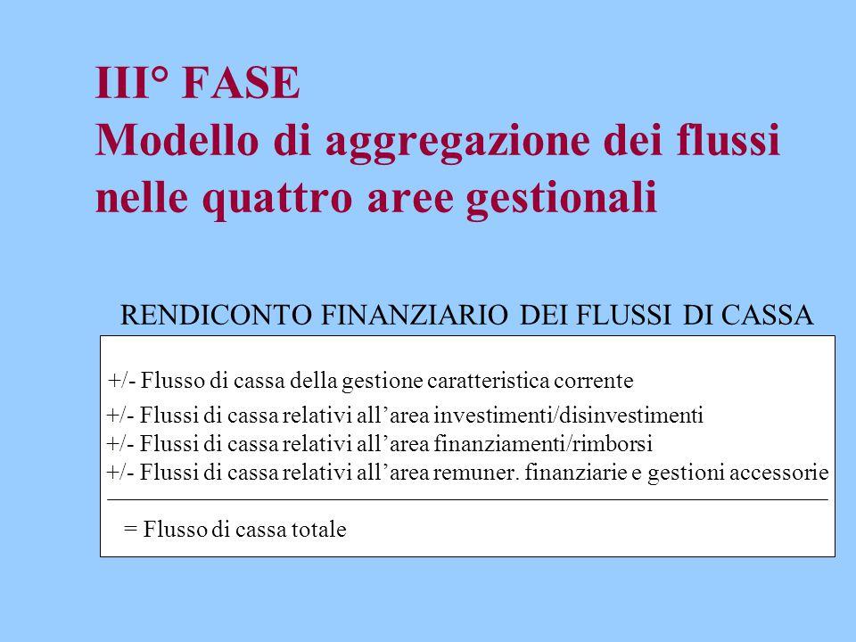 III° FASE Modello di aggregazione dei flussi nelle quattro aree gestionali RENDICONTO FINANZIARIO DEI FLUSSI DI CASSA +/- Flusso di cassa della gestio