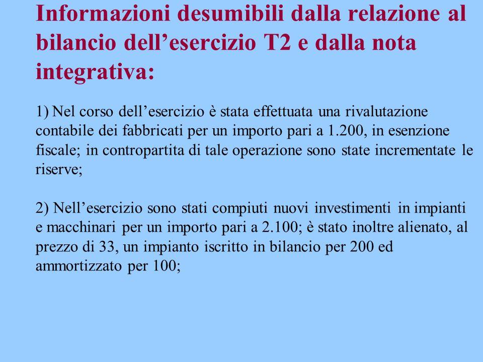 Informazioni desumibili dalla relazione al bilancio dell'esercizio T2 e dalla nota integrativa: 1) Nel corso dell'esercizio è stata effettuata una riv