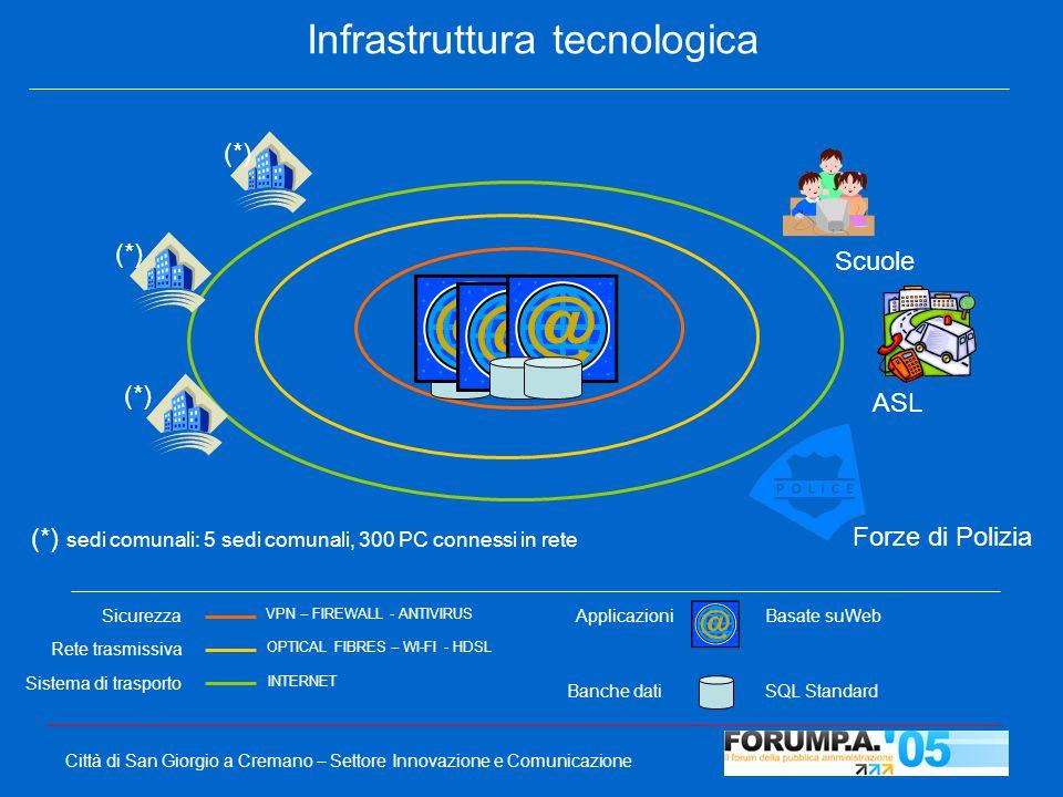 Città di San Giorgio a Cremano – Settore Innovazione e Comunicazione Infrastruttura tecnologica OPTICAL FIBRES – WI-FI - HDSL VPN – FIREWALL - ANTIVIRUS INTERNET Sicurezza Rete trasmissiva Sistema di trasporto Applicazioni Basate suWeb Banche dati SQL Standard Scuole ASL Forze di Polizia (*) sedi comunali: 5 sedi comunali, 300 PC connessi in rete (*)