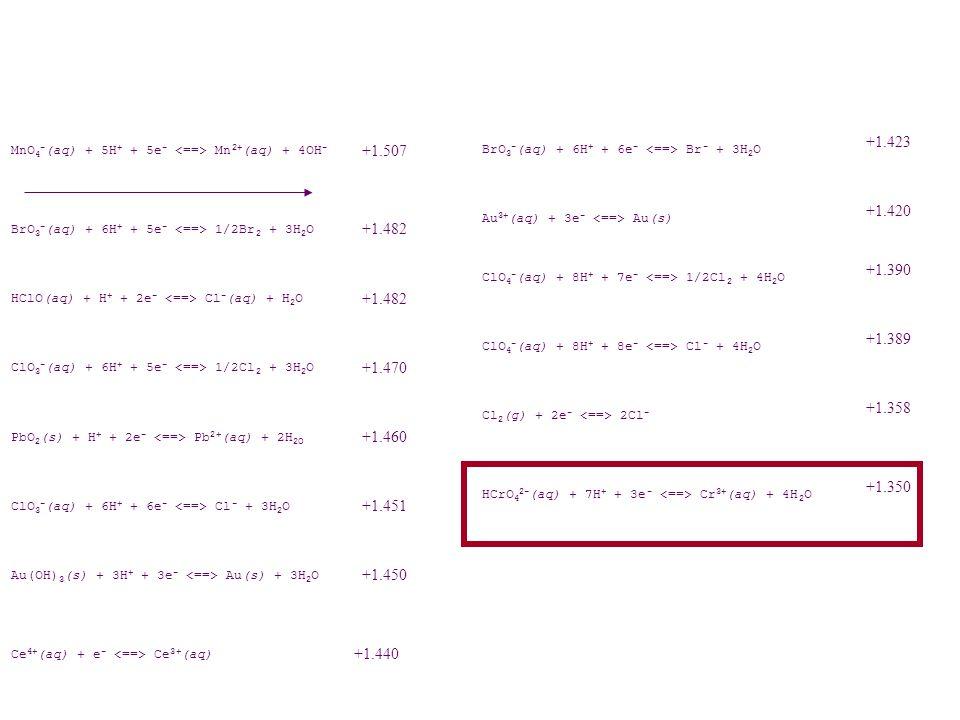 MnO 4 - (aq) + 5H + + 5e - Mn 2+ (aq) + 4OH - +1.507 BrO 3 - (aq) + 6H + + 5e - 1/2Br 2 + 3H 2 O +1.482 HClO(aq) + H + + 2e - Cl - (aq) + H 2 O +1.482
