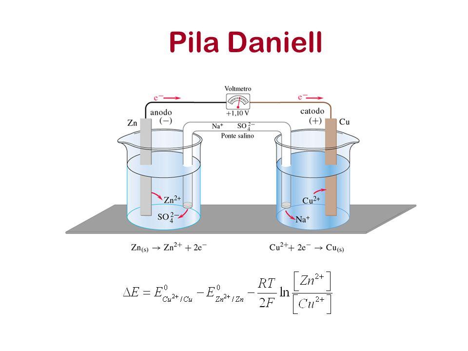 Pila Daniell