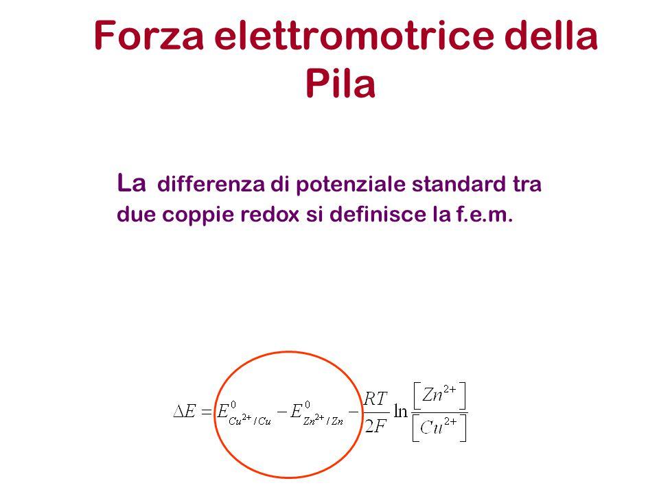 Forza elettromotrice della Pila La differenza di potenziale standard tra due coppie redox si definisce la f.e.m.
