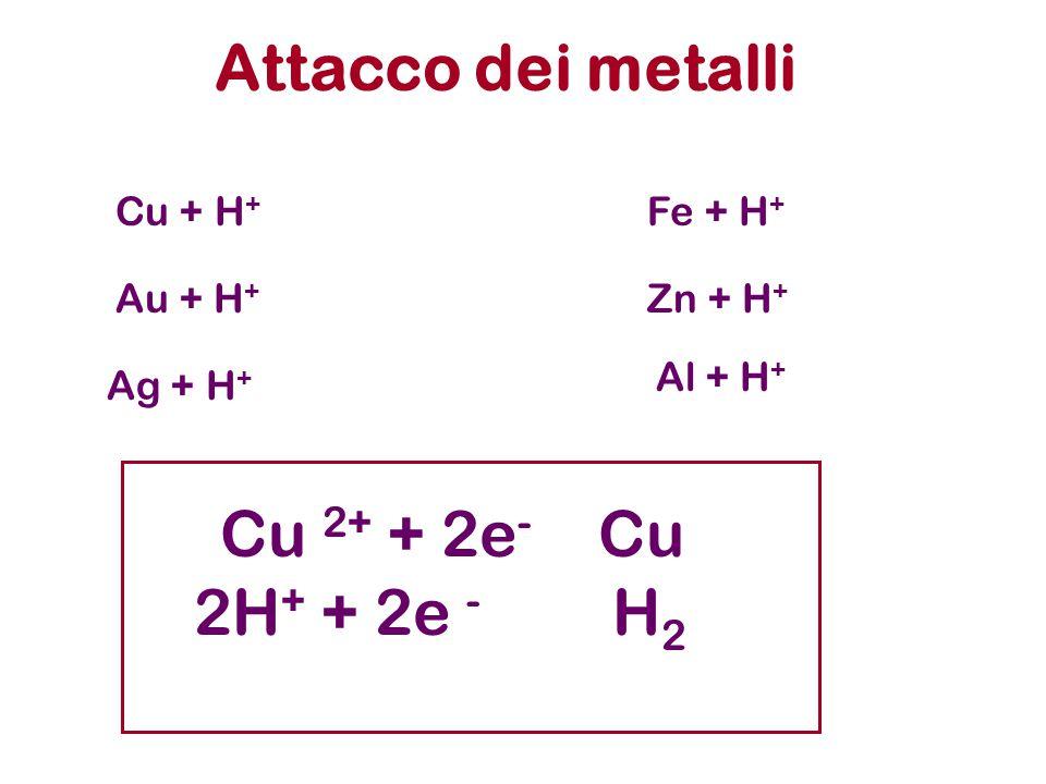Attacco dei metalli Cu + H + Au + H + Ag + H + Fe + H + Zn + H + Al + H + 2H + + 2e - H 2 Cu 2+ + 2e - Cu