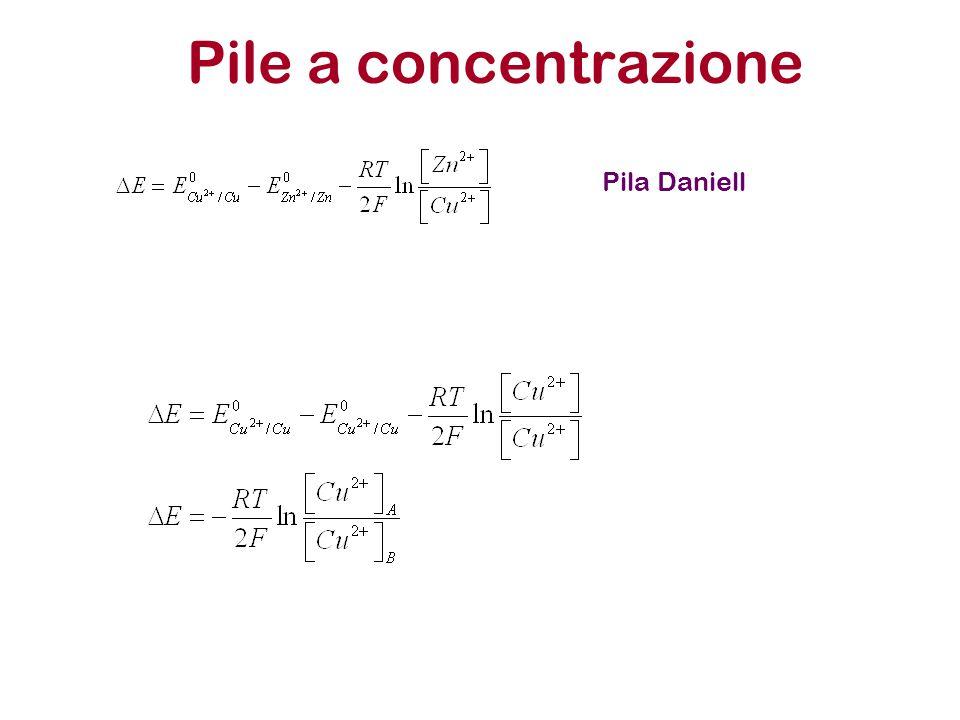 Pile a concentrazione Pila Daniell