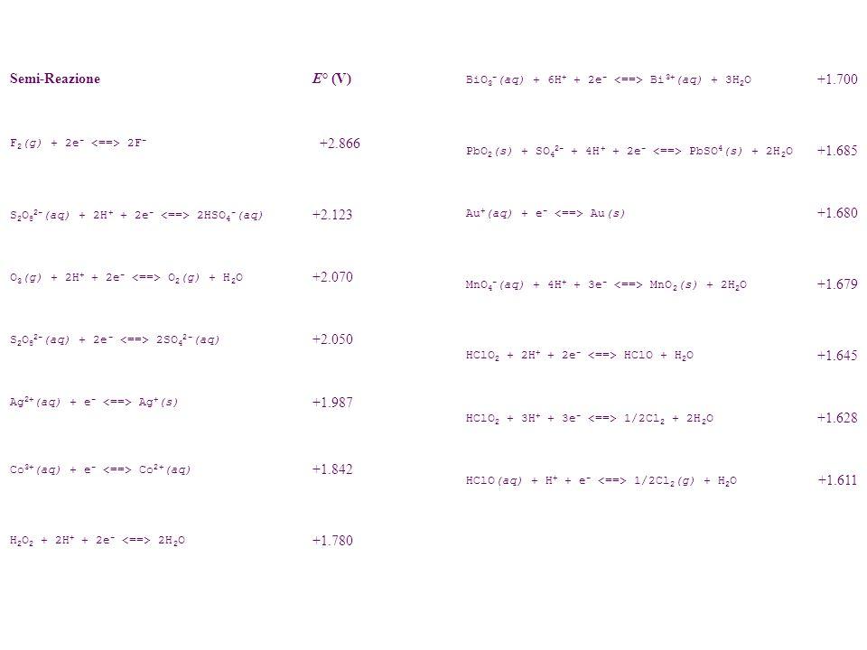 Semi-Reazione E° (V) F 2 (g) + 2e - 2F - +2.866 S 2 O 8 2- (aq) + 2H + + 2e - 2HSO 4 - (aq) +2.123 O 3 (g) + 2H + + 2e - O 2 (g) + H 2 O +2.070 S 2 O