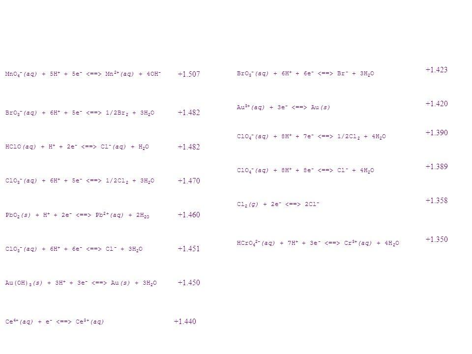 +1.232 O 2 (g) + 4H + + 4e - 2H 2 O +1.229 MnO 2 (s) + 4H + + 2e - Mn 2+ (aq) + 2H 2 O +1.224 ClO 3 - (aq) + 3H + + 2e - HClO 2 + H 2 O +1.214 2IO 3 - (aq) + 12H + + 10e - I 2 + 6H 2 O +1.195 ClO 4 - (aq) + 2H + + 2e - ClO 3 - + H 2 O +1.189 ClO 3 - (aq) + 2H + + e - ClO 2 + H 2 O +1.152 Cu 2+ (aq) + 2CN - + e - CuCN 2 - (aq) +1.120