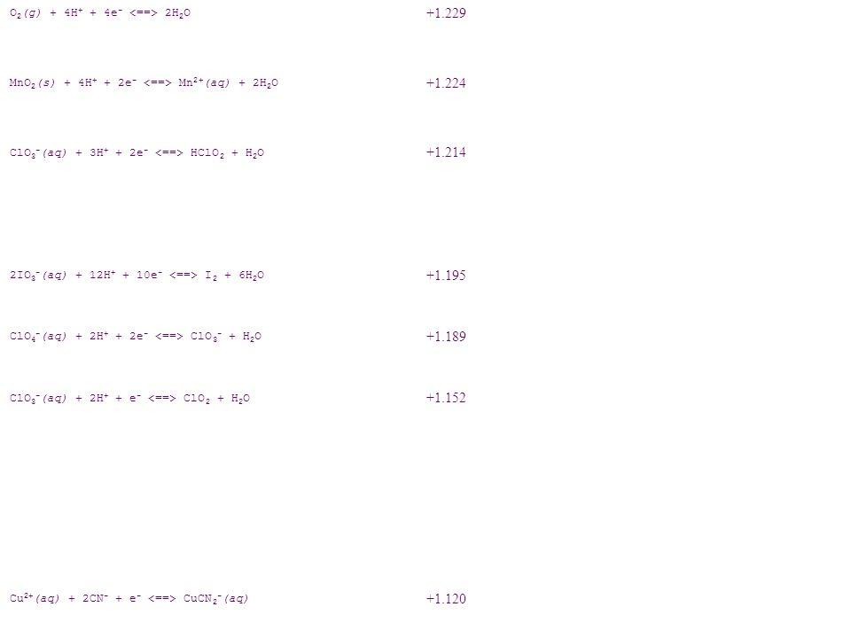 +1.232 O 2 (g) + 4H + + 4e - 2H 2 O +1.229 MnO 2 (s) + 4H + + 2e - Mn 2+ (aq) + 2H 2 O +1.224 ClO 3 - (aq) + 3H + + 2e - HClO 2 + H 2 O +1.214 2IO 3 -