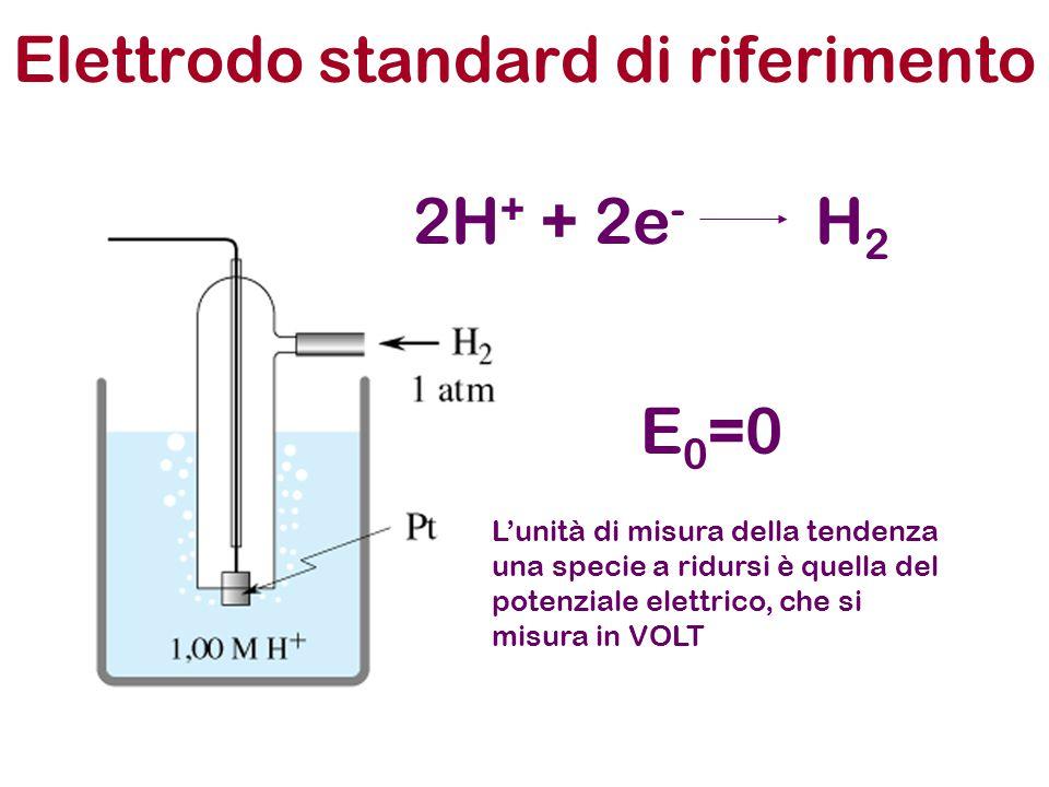 Elettrodo standard di riferimento H2H2 2H + + 2e - E 0 =0 L'unità di misura della tendenza una specie a ridursi è quella del potenziale elettrico, che