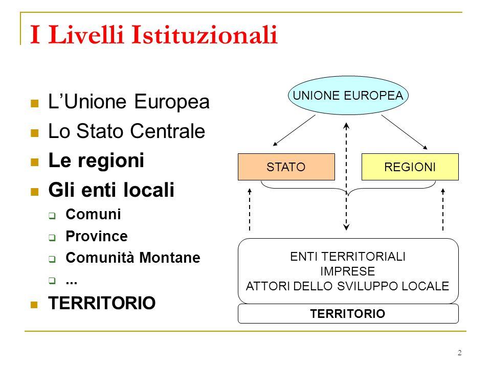 2 I Livelli Istituzionali L'Unione Europea Lo Stato Centrale Le regioni Gli enti locali  Comuni  Province  Comunità Montane ... TERRITORIO UNIONE