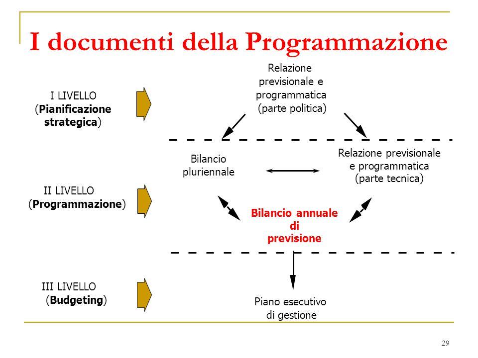 29 Relazione previsionale e programmatica (parte politica) Bilancio annuale di previsione Piano esecutivo di gestione I LIVELLO (Pianificazione strate