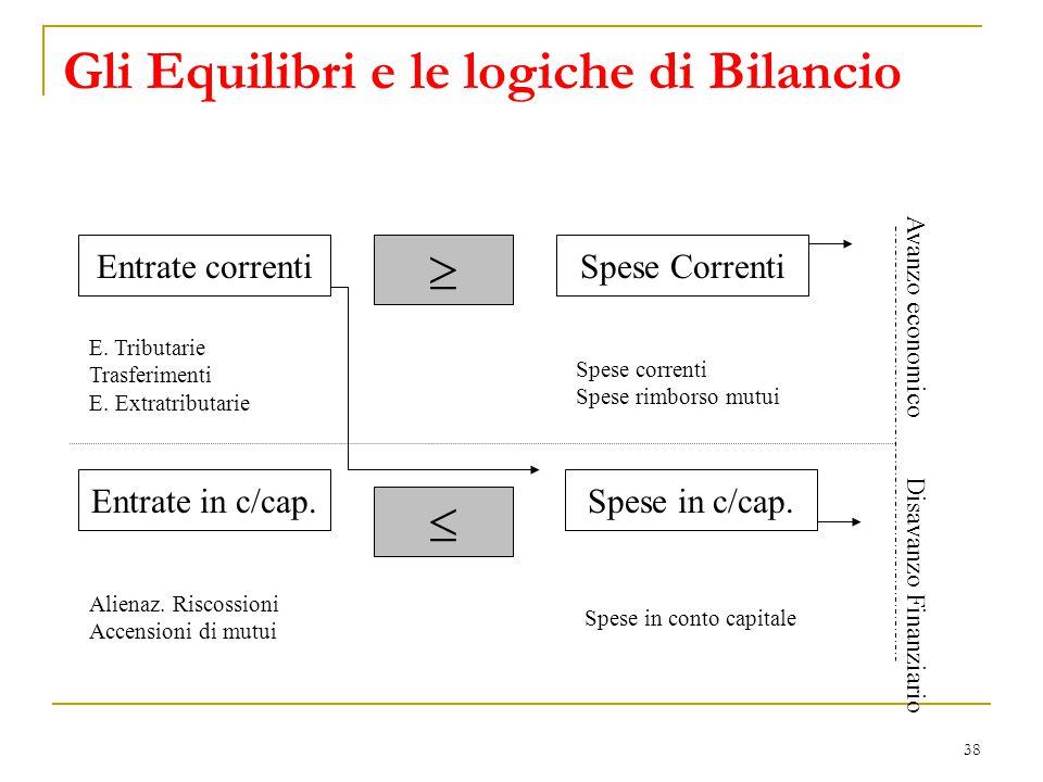 38 Gli Equilibri e le logiche di Bilancio Entrate correnti Entrate in c/cap. Spese Correnti Spese in c/cap. E. Tributarie Trasferimenti E. Extratribut