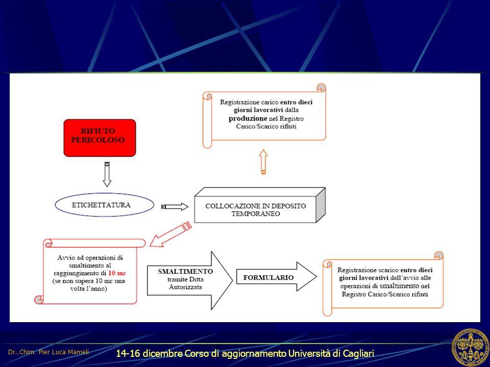 14-16 dicembre Corso di aggiornamento Università di Cagliari Dr..Chim. Pier Luca Mameli