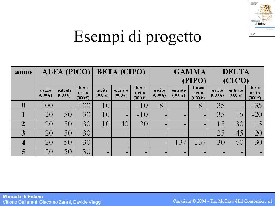 Manuale di Estimo Vittorio Gallerani, Giacomo Zanni, Davide Viaggi Copyright © 2004 - The McGraw-Hill Companies, srl Esempi di progetto