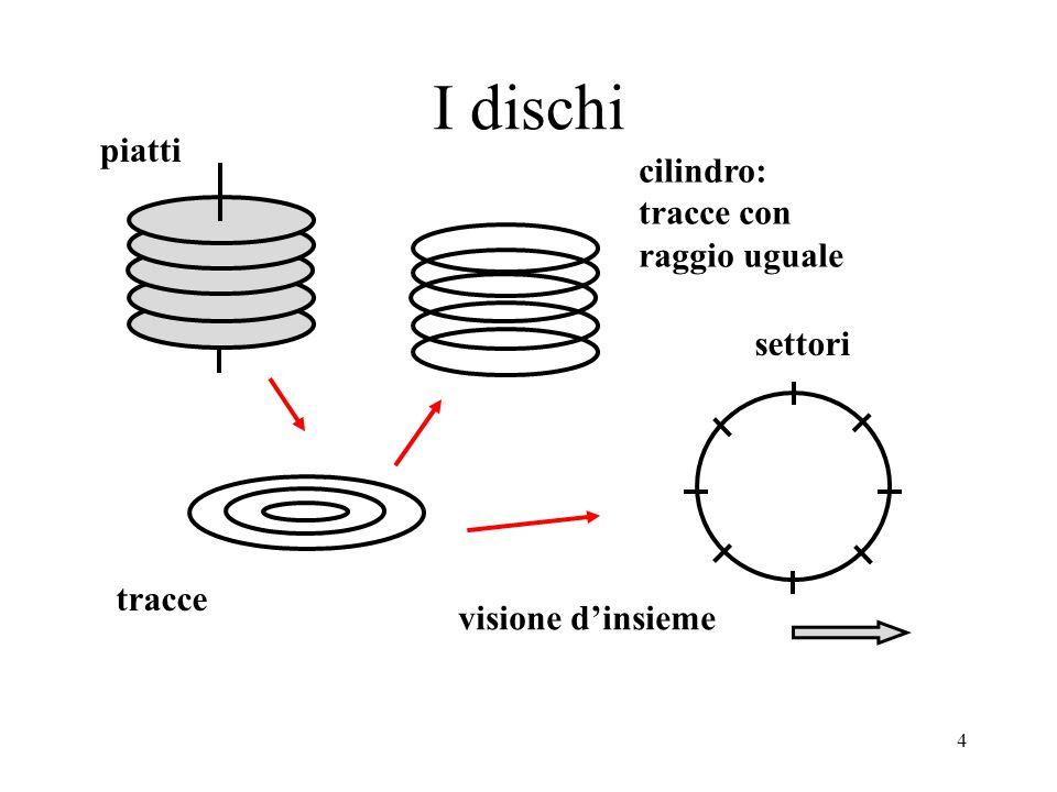4 I dischi piatti settori tracce visione d'insieme cilindro: tracce con raggio uguale