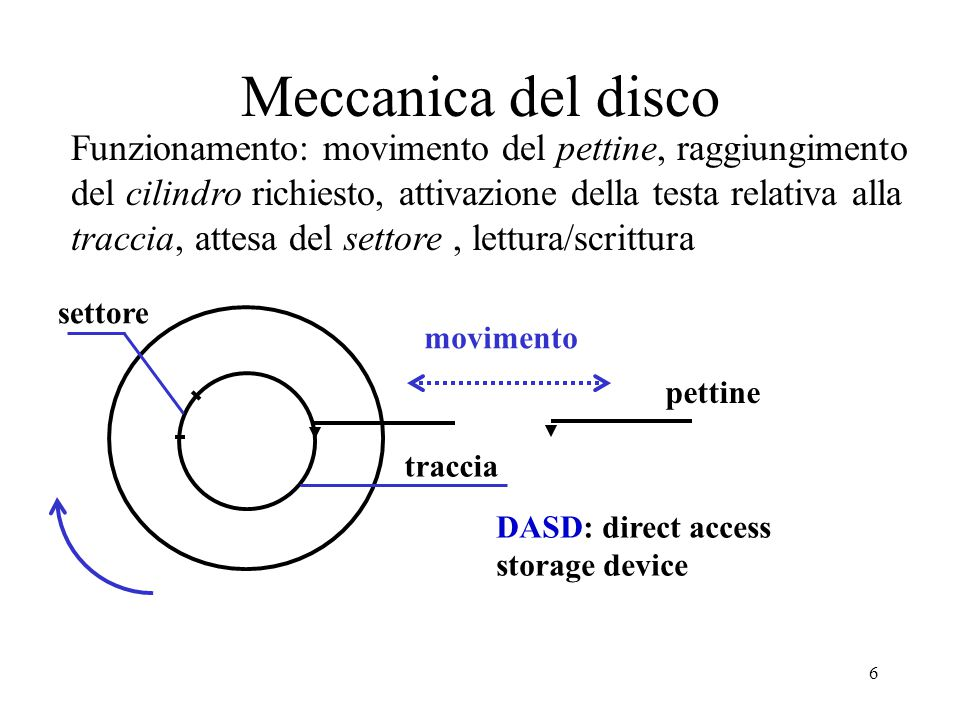 6 Meccanica del disco Funzionamento: movimento del pettine, raggiungimento del cilindro richiesto, attivazione della testa relativa alla traccia, attesa del settore, lettura/scrittura pettine movimento settore traccia DASD: direct access storage device