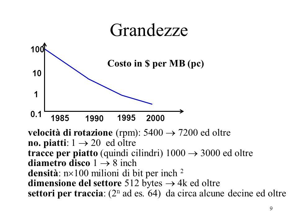 9 Grandezze 0.1 10 1 100 1985 1990 1995 2000 Costo in $ per MB (pc) velocità di rotazione (rpm): 5400  7200 ed oltre no. piatti: 1  20 ed oltre trac