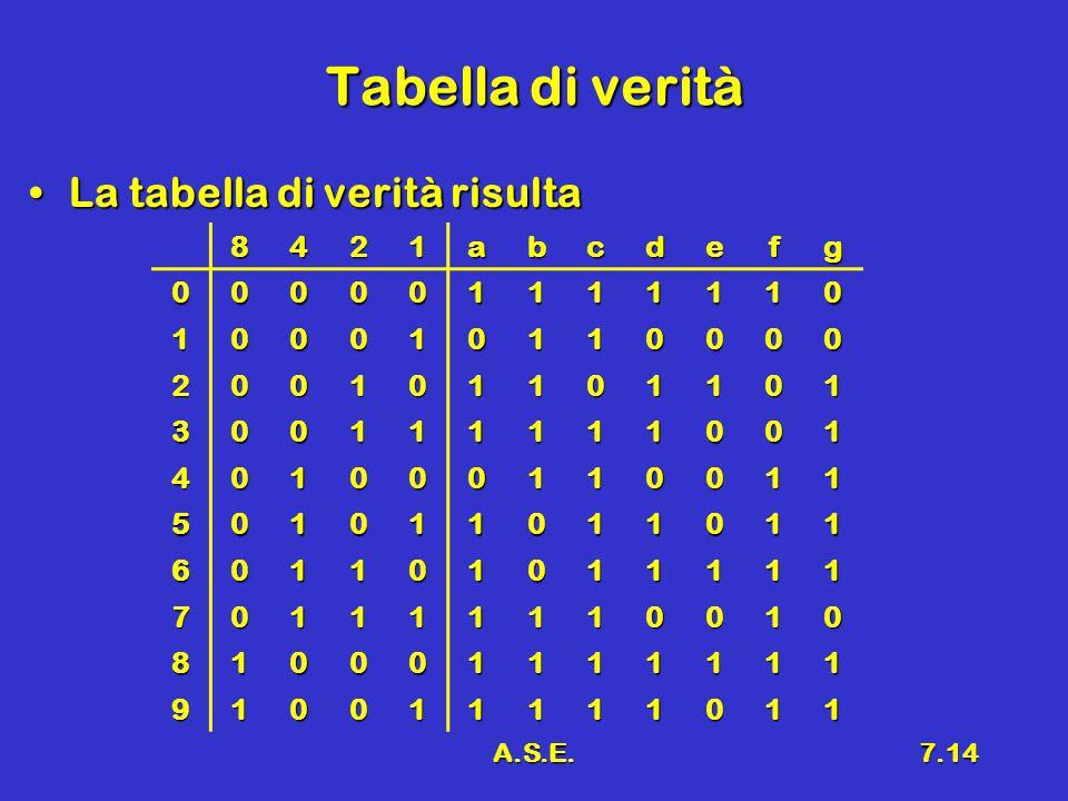 A.S.E.7.14 Tabella di verità La tabella di verità risultaLa tabella di verità risulta 8421abcdefg 000001111110 100010110000 200101101101 300111111001